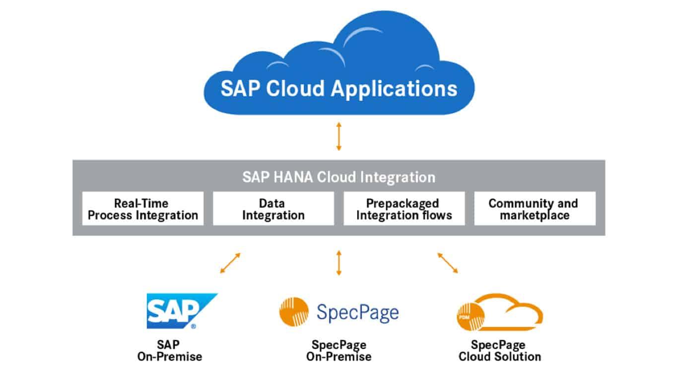 SAP PDM