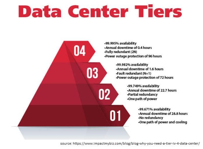 Data Center Tiers pyramide